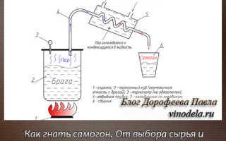 Производство качественного самогона в домашних условиях