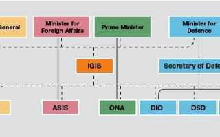 Спецслужбы: Австралийская служба безопасности и разведки (АСБР)